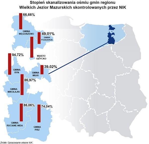 skanalizowanie gmin mazurskich