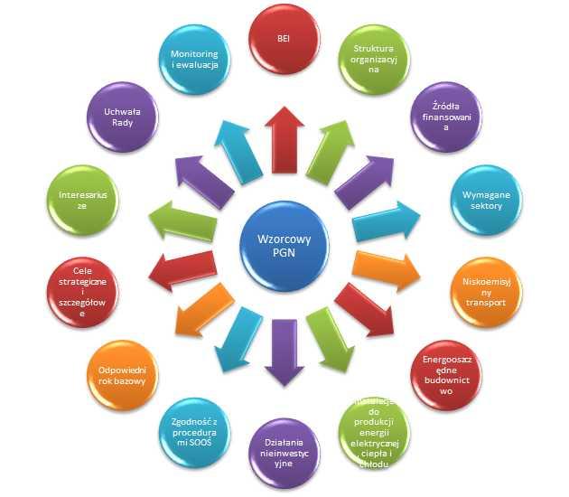 Wzorcowy plan gospodarki niskoemisyjnej