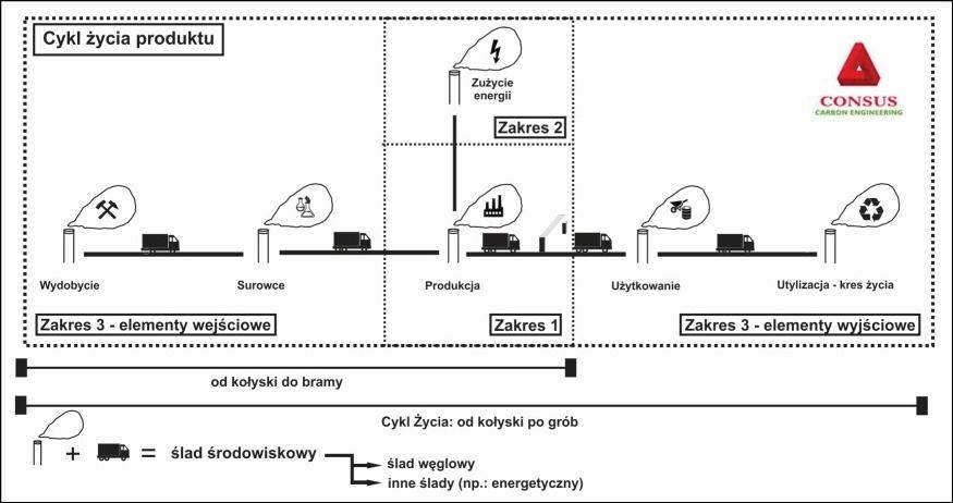 cykl życia produktu i ślad węglowy