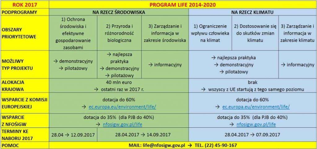 Charakterystyka Program LIFE