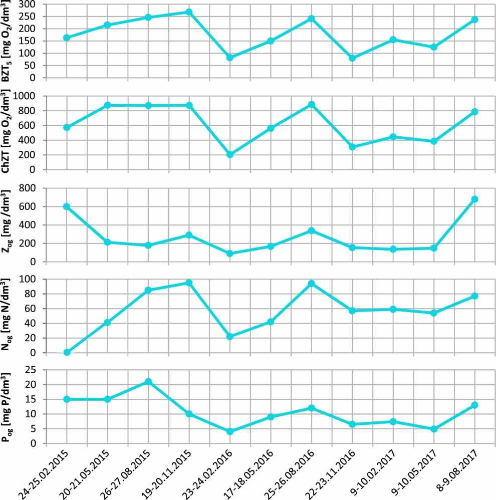 Wartości wskaźników w ściekach dopływających do oczyszczalni