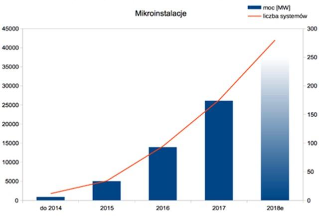 Skumulowana moc i liczba mikroinstalacji