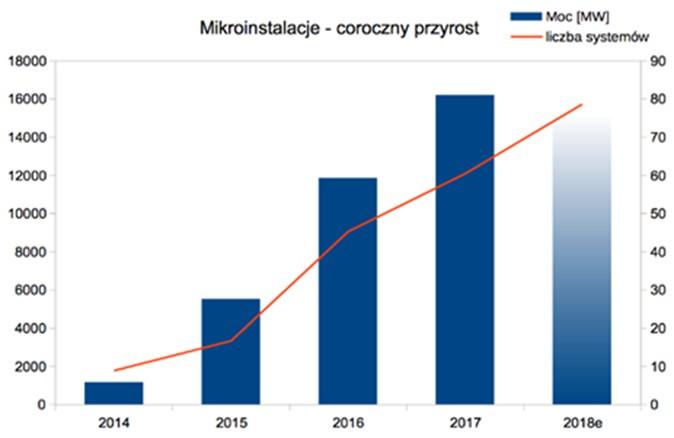 rys. 4. Coroczny przyrost mocy i liczby mikroinstalacji