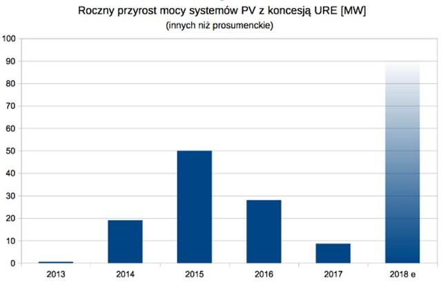 Coroczny przyrost mocy instalacji z koncesją URE