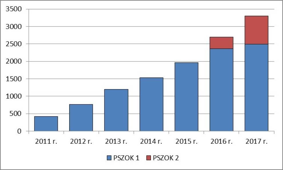 analiza efektywności PSZOK-ów