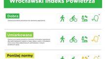 Wrocławski Indeks Powietrza