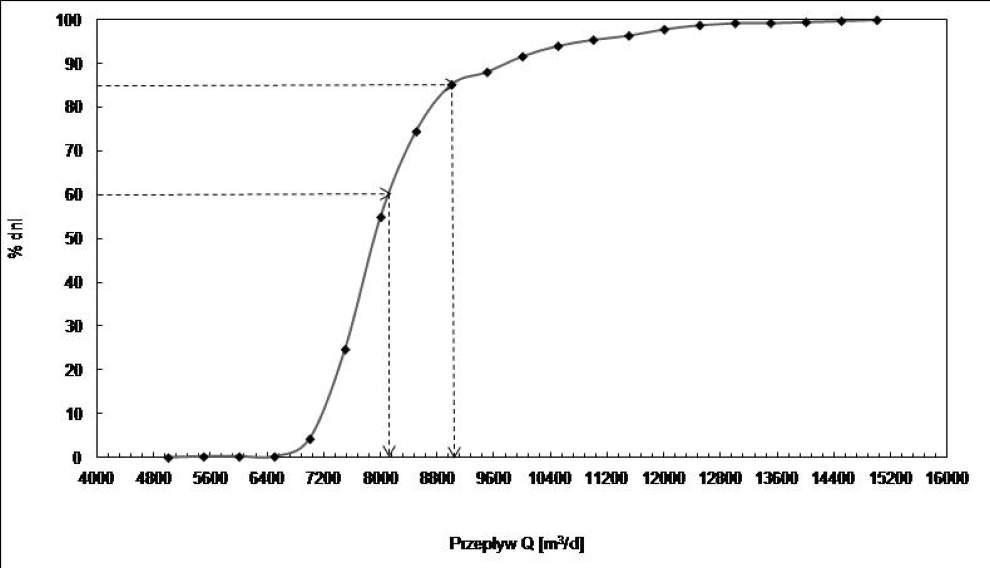Rozkład prawdopodobieństwa dopływu ścieków do oczyszczalni w Żorach