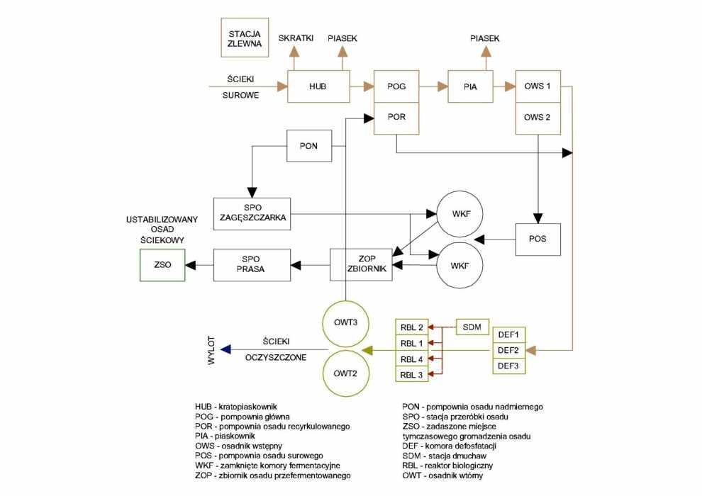 Analiza technologiczna pracy oczyszczalni ścieków w Żorach