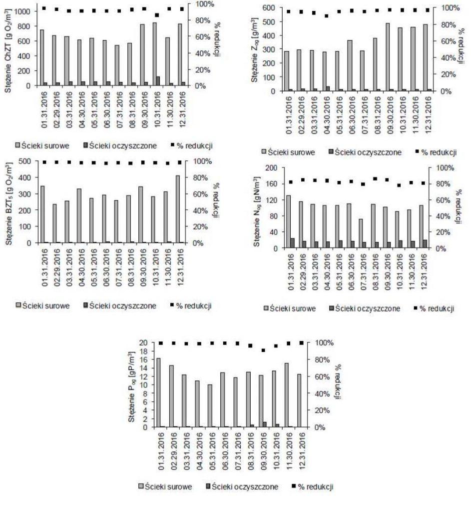Średnie stężenia zanieczyszczeń w ściekach surowych i oczyszczonych w 2016 roku