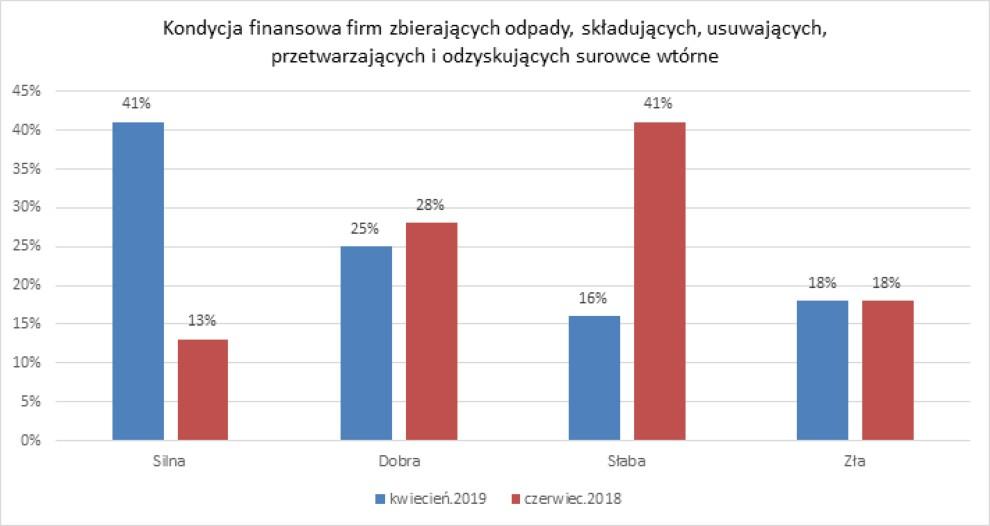 kondycja firm odpadowych w Polsce