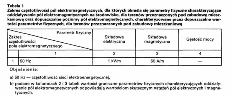 elektroskażenia i elektrosmog