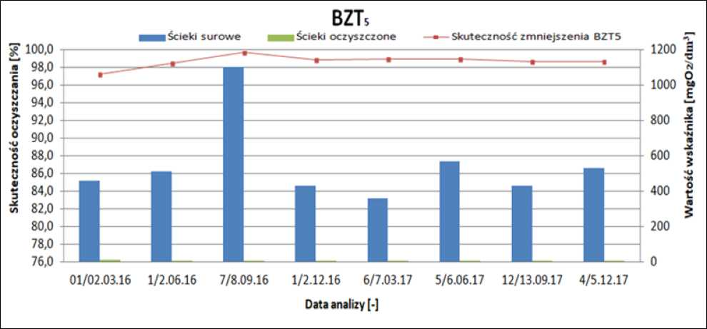 oczyszczalnia ścieków w Hażlachu efektywność usuwania BZT5