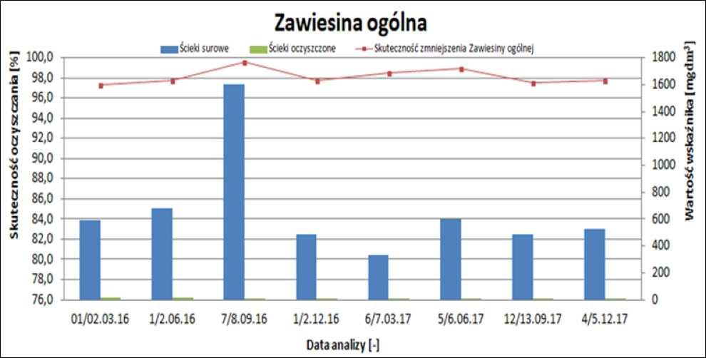 efektywność usuwania zawiesiny oczyszczalnia ścieków w Hażlachu