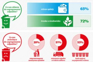 Gospodarka odpadami w regionie