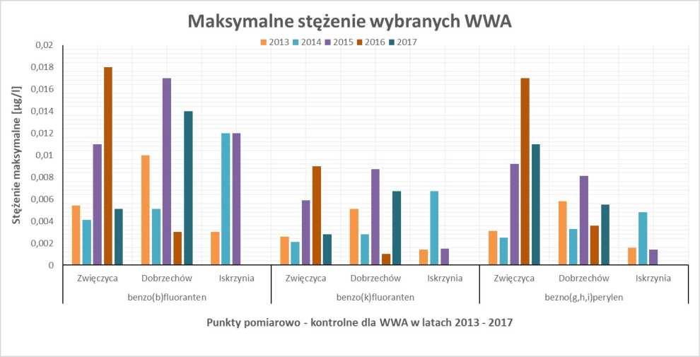 Stężenia maksymalne WWA w latach 2013-2017