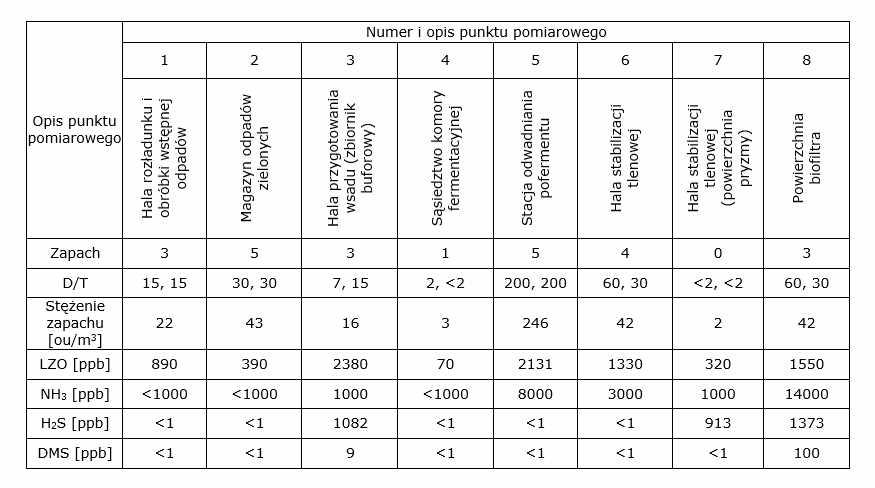 Wyniki przeprowadzonych badań w jednej z biogazowni