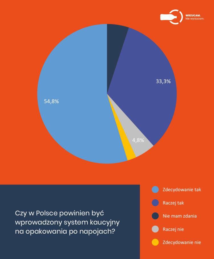System kaucyjny w Polsce