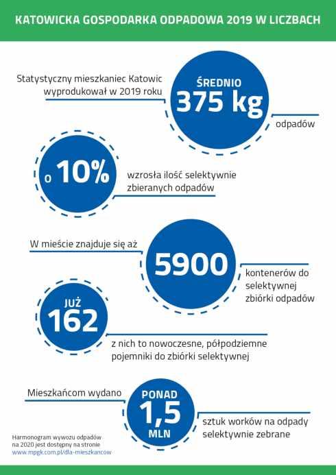 Gospodarka odpadami komunalnymi w Katowicach