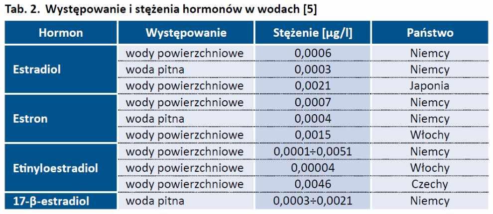 Zanieczyszczenie wody hormonami i innymi farmaceutykami