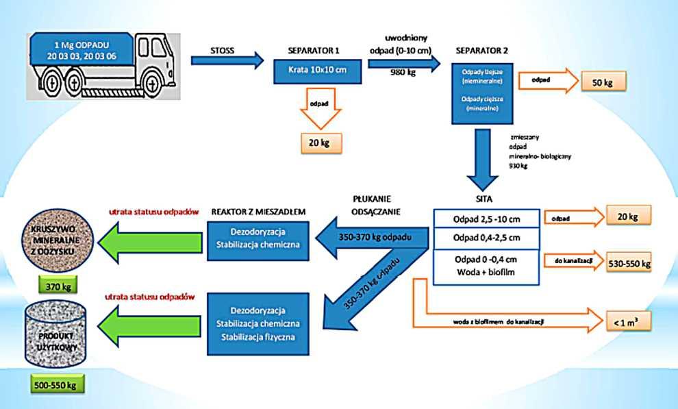 Rys. 1 Algorytm procesu technologicznego wraz z bilansem materiałowym