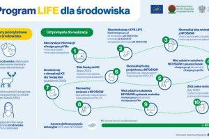 Online o Programie LIFE