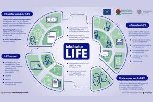 Nowości w Programie LIFE