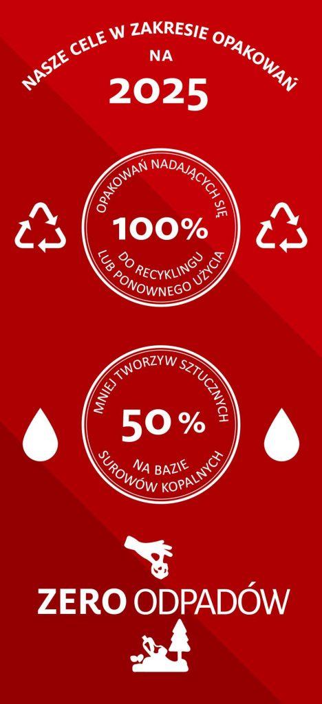 100% opakowań do recyklingu