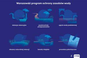 Warszawa zbiera deszczówkę