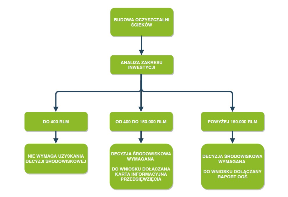 budowa oczyszczalni ścieków a decyzja środowiskowa