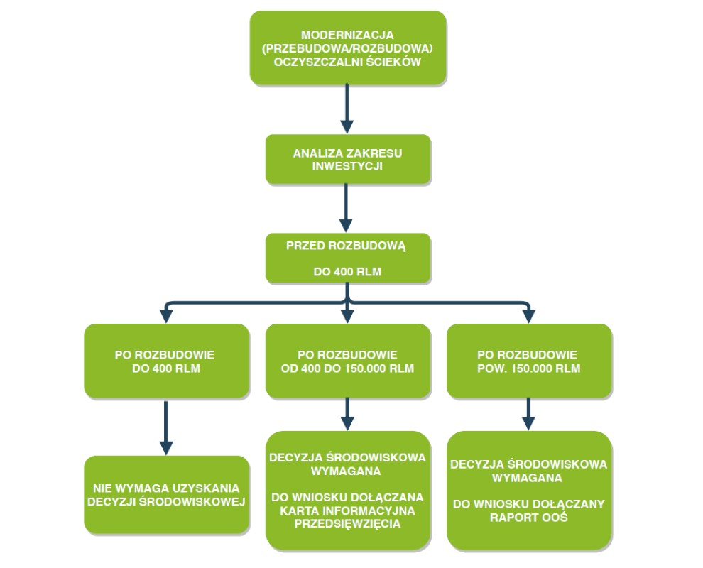 modernizacja oczyszczalni ścieków a decyzja środowiskowa