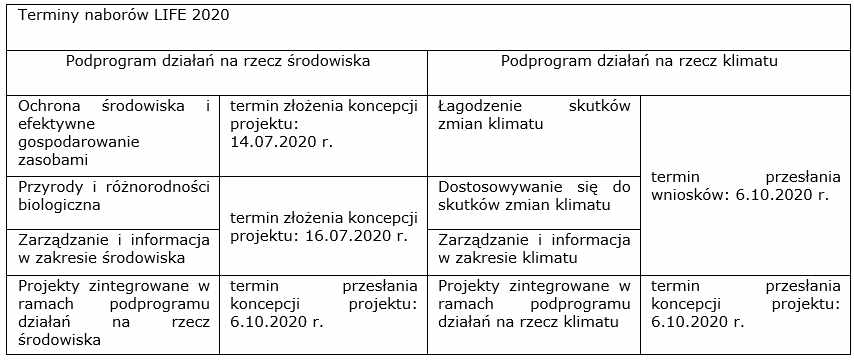 Program LIFE: nabory 2020