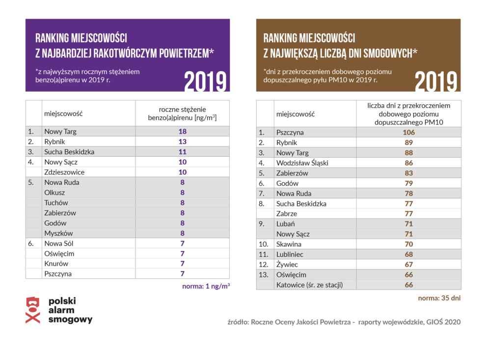 ranking miejscowości z zanieczyszczonym powietrzem