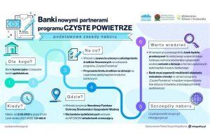 Nabór wniosków dla banków