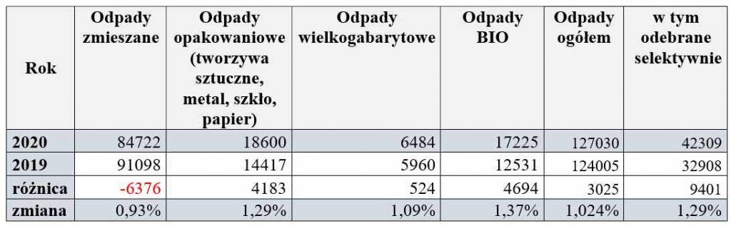 Tab. Odpady komunalne odebrane w Szczecinie od właścicieli nieruchomości zamieszkanych w  2020 r. i porównanie do 2019 r. – wartości wyrażone w tonach (Mg)