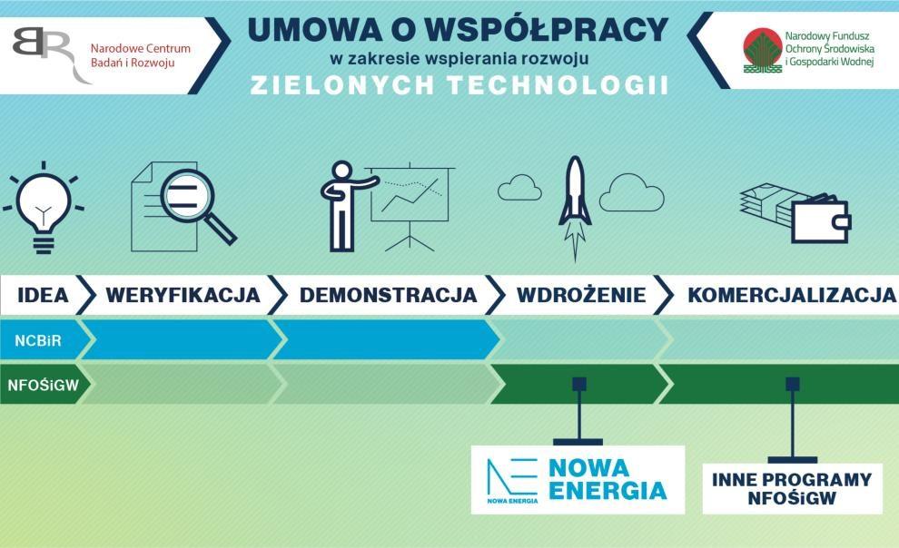 """Na rzecz rozwoju """"zielonych technologii"""""""