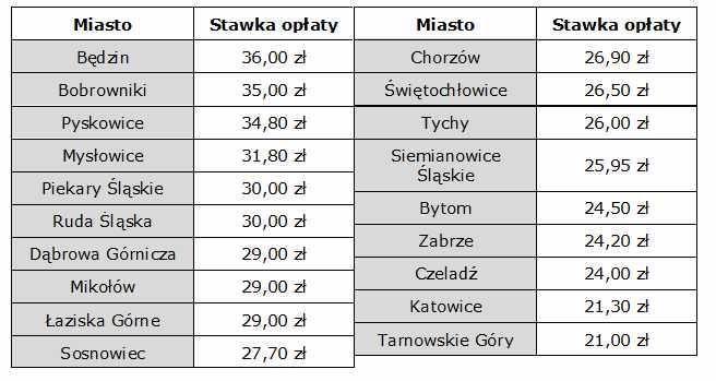 tab. 2. Stawki miesięcznych opłat na mieszkańca za odpady segregowane w miastach wojewódzkich Górnośląsko-Zagłębiowskiej Metropolii