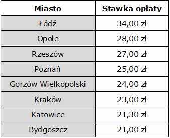 tab. 1. Stawki miesięcznych opłat na mieszkańca za odpady segregowane w wybranych miastach wojewódzkich